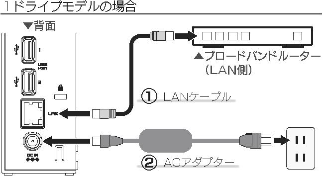 LAN DISK設置